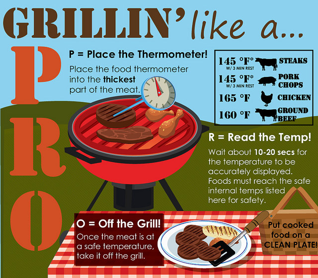 usda-image-grilling-temperatures-best-food-facts