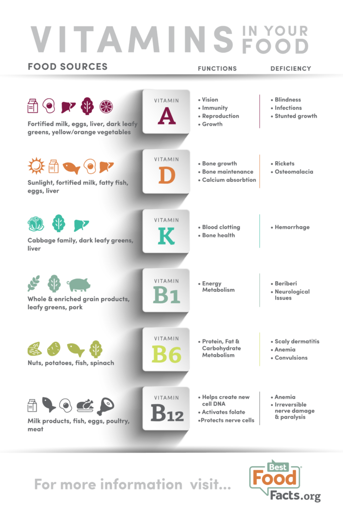 Vitamins: Are You Getting Enough? | BestFoodFacts.org