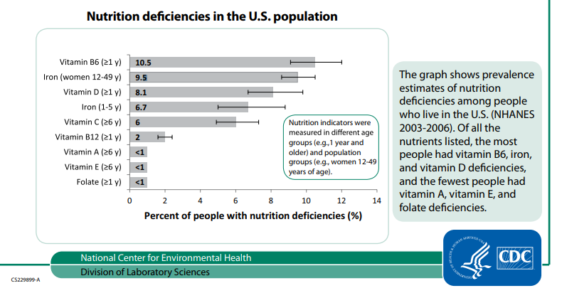 nutrition-deficiencies-us-population