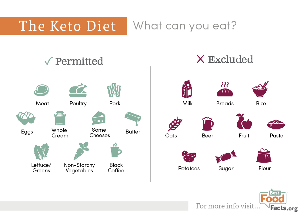 Is the Keto Diet Good for Weight Loss? | BestFoodFacts.org